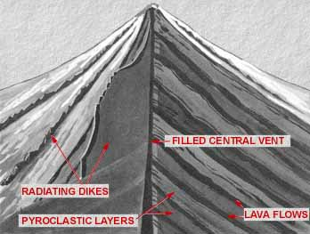 Volcano cross-section